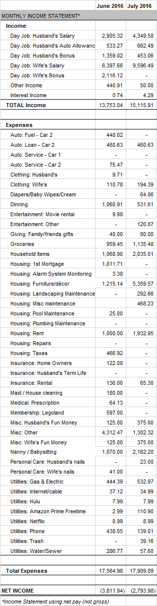 July 2016 Income Statement